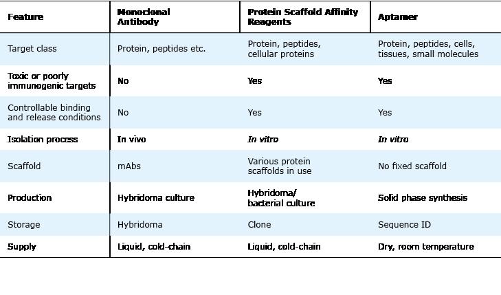 Aptamer Benefits compared to antibodies