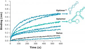 Increased aptamer affinity