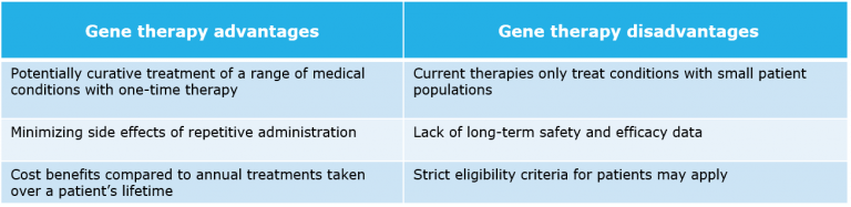 Gene therapy advantages and disadvantages